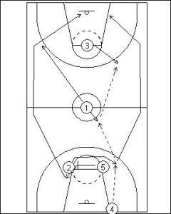 Press Breaker: Point Guard Pivot Diagram 1