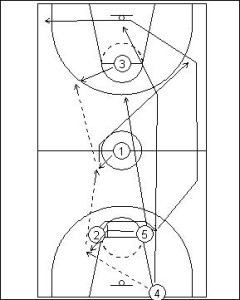 Press Breaker: Point Guard Pivot Diagram 2