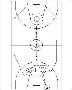 Press Breaker: Point Guard Pivot Diagram 3