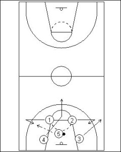 Primary Transition; Two Guard Sideline Push Diagram 1