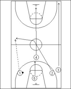 Primary Transition; Two Guard Sideline Push Diagram 2
