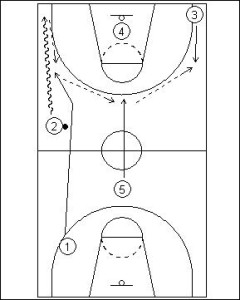 Primary Transition; Two Guard Sideline Push Diagram 3