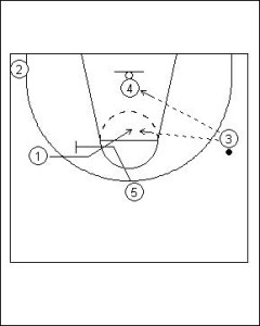 Primary Transition; Two Guard Sideline Push Diagram 4