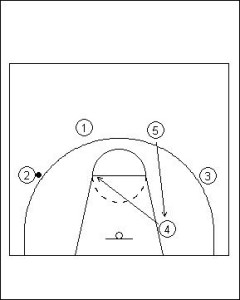 UCLA Offense Series Example 1 Diagram 1