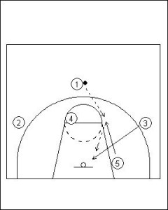 UCLA Offense Series Example 1 Diagram 7