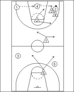1-2-1-1 Full Court Zone Press Diagram 4