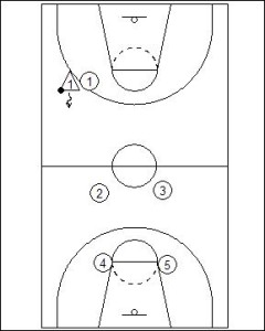 1-2-2 Half Court Trap Diagram 2