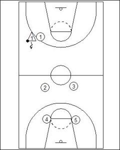 basketball half court diagram gazebo diagram wiring