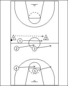 1-2-2 Half Court Trap Diagram 3