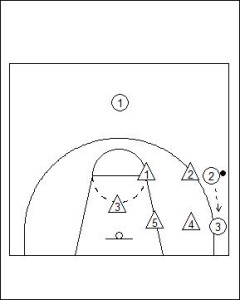 2-3 Zone Defence Diagram 4
