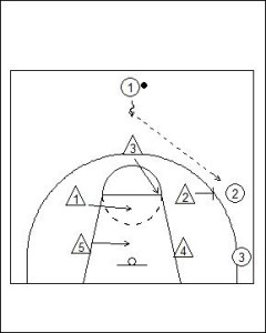 3-2 Sliding Zone Defence Diagram 1