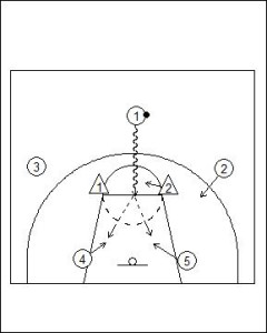 The Seven Principles of Success Against Zone Defence