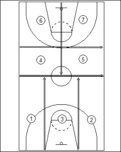 Full Court Man to Man Defensive Strategy Diagram 1