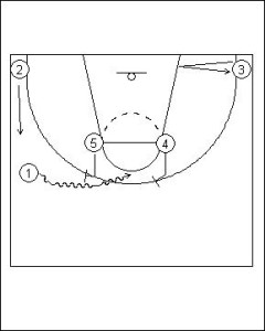 Pick and Roll: Offense Horns Diagram 1