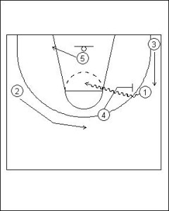 Pick and Roll: Offense Horns Diagram 3