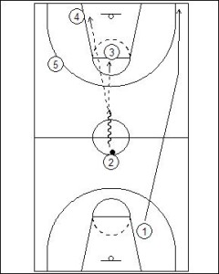 Primary Transition: Sideline Overload Diagram 3