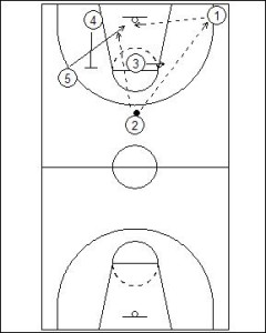 Primary Transition: Sideline Overload Diagram 4