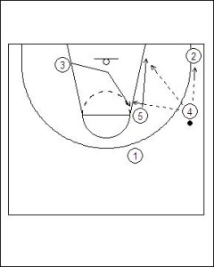 Zone Offense: 4-1 Weak Side Flash Diagram 2