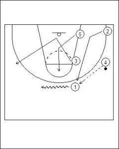 Zone Offense: 4-1 Weak Side Flash Diagram 3