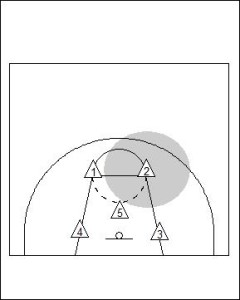 2-1-2 Zone Defence Diagram 1