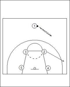 Box Offense: Basket Screen (Zone Offense) Diagram 1
