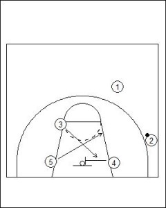 Box Offense: Basket Screen (Zone Offense) Diagram 2