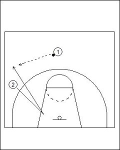 Catching the Ball Out of Position Diagram 1