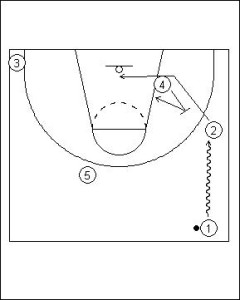 Pick and Roll Offense: One Pass On-ball Diagram 3