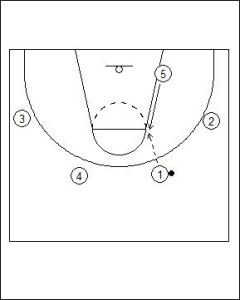 Princeton Offense: High Post Hand-Off Diagram 1