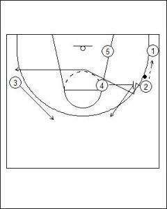 Princeton Offense: High Post Hand-Off Diagram 4