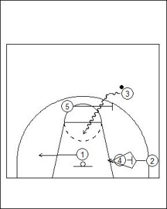 Shuffle Offense: Dual Cut to On-Ball Play Diagram 3