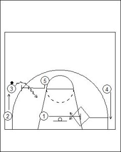 UCLA Offense: Strong Side Overload with On-Ball Diagram 2