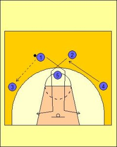High Post Offense: Cross Cut Diagram 1