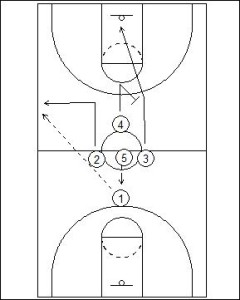 Jump Ball: Screen Back Diagram 1