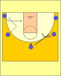 Open Post Offense: Hand-off Switch Diagram 1