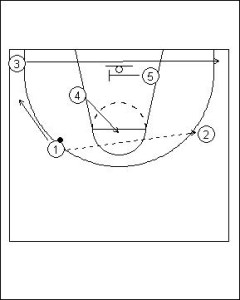 Pick and Roll Offense: High Screen with Ball Reversal Diagram 3