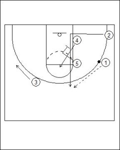 Zipper Offense: High/Low Diagram 2