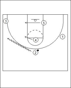 Zipper Offense: High/Low Diagram 4