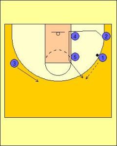 Zipper Offense: High Post On-ball Diagram 2