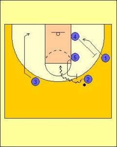 Zipper Offense: High Post On-ball Diagram 3