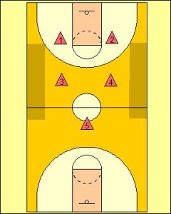 2-2-1 Full Court Zone Press Diagram 1