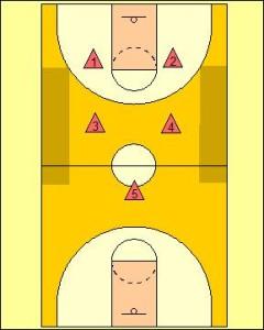2-2-1 Full Court Zone Press Diagram 1