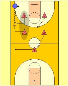 2-2-1 Full Court Zone Press Diagram 2