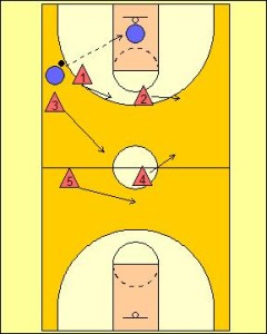 2-2-1 Full Court Zone Press Diagram 4
