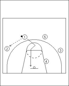 Four Out Offense: Triple Screen Diagram 1