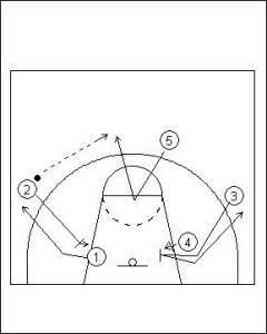 Four Out Offense: Triple Screen Diagram 2