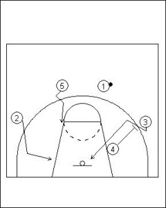 Four Out Offense: Triple Screen Diagram 3