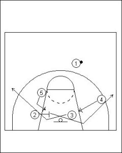 Four Out Offense: Triple Screen Diagram 4