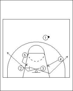 Four Out Offense: Triple Screen Diagram 4