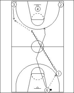 Pick and Roll Offense: Full Court Dribble Side Reverse Diagram 1